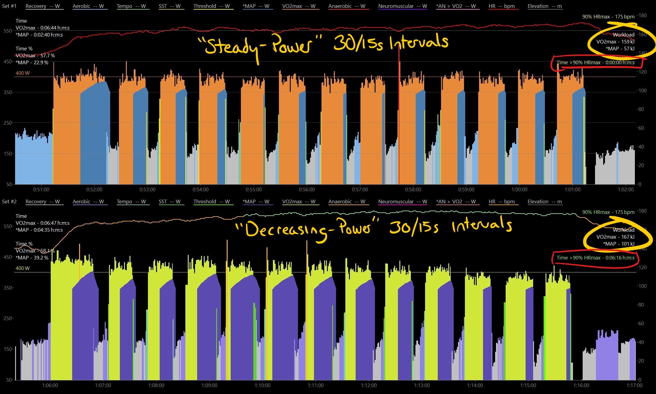 ברצינות Comparing Steady Power to Decreasing Power – Spare Cycles OO-44