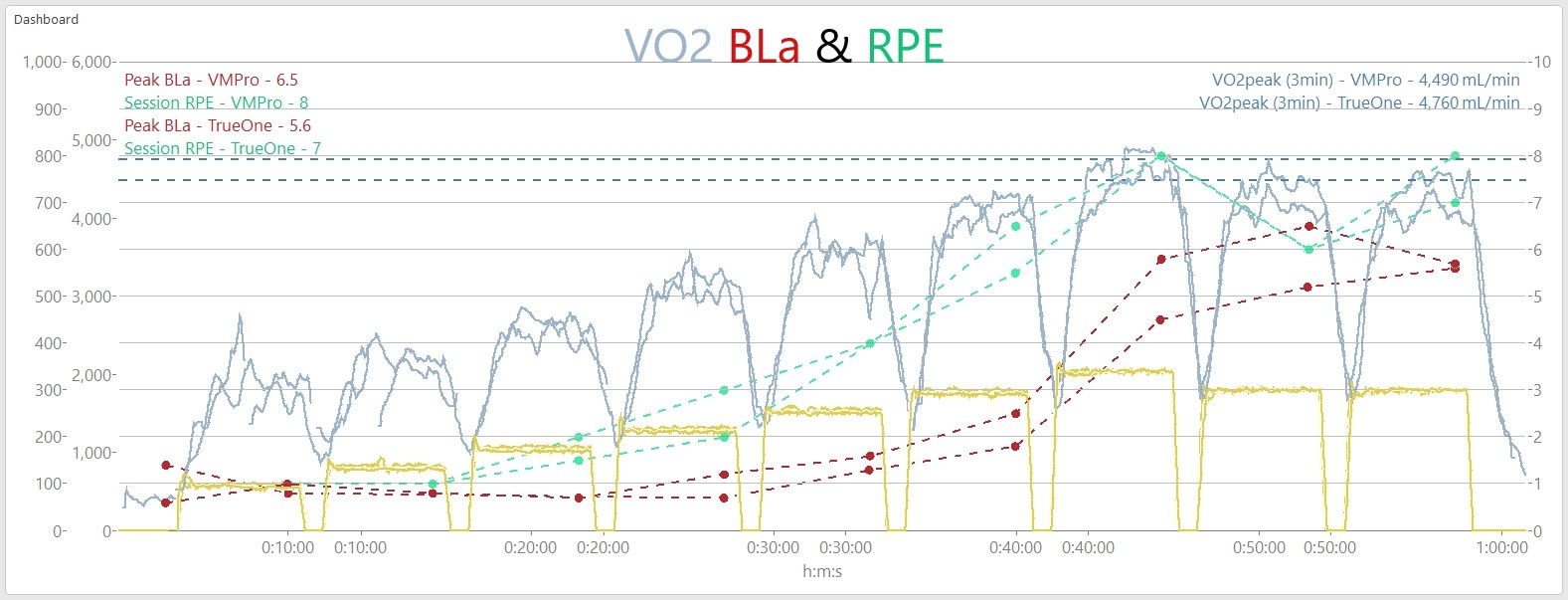 5-1_VO2_BLa_RPE_ComparisonText
