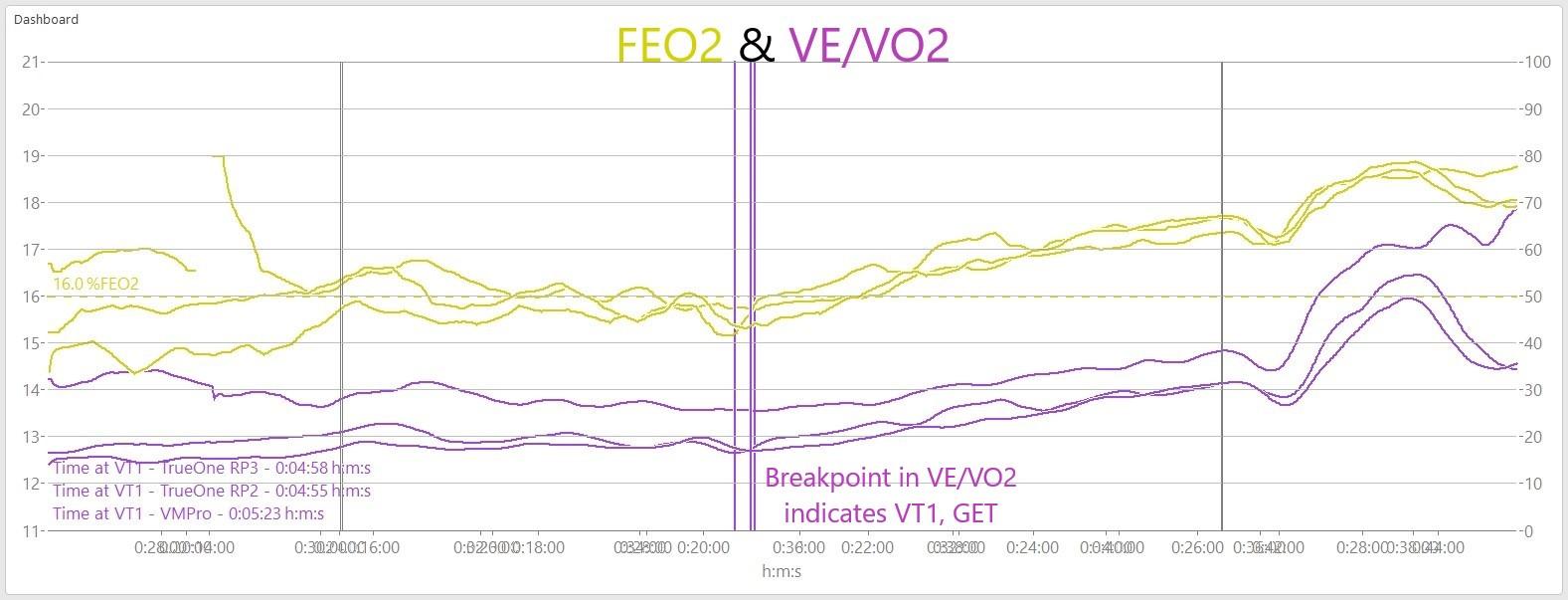 VEVO2_FEO2_Combined
