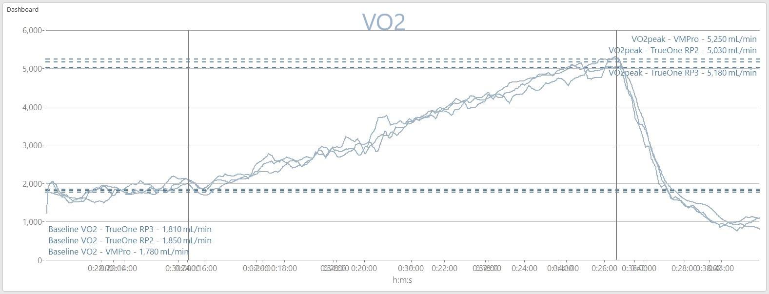 VO2_Comparison